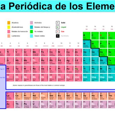 Científicos aportaron a la tabla periódica timeline