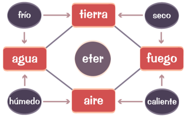 La tabla periódica nos cuenta su historia timeline