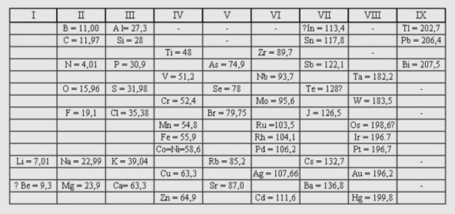 tabla periodica julius lothar meyer images periodic table and tabla periodica julius lothar meyer choice image - Tabla Periodica Julius Lothar Meyer