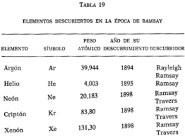 La tabla peridica nos cuenta su historia timeline timetoast timelines william ramsay urtaz Image collections