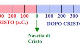 La linea del tempo dall'anno 0 al 1688 timeline