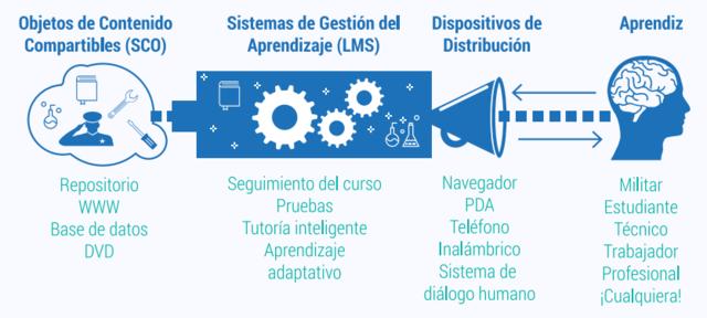 Presentación de la iniciativa de Advanced Distributed Learning (ADL)