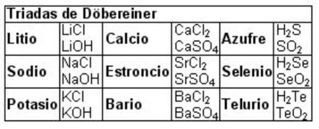 Antecedentes de la tabla periodica timeline timetoast timelines johann dobereiner urtaz Choice Image