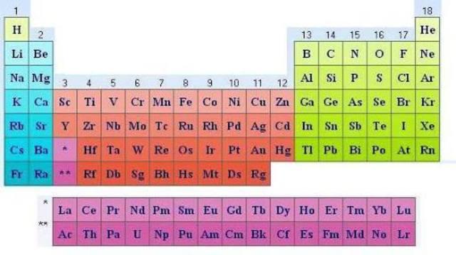 Antecedentes de la tabla periodica timeline timetoast timelines su principal contribucin a la ciencia fue la justificacin cuantitativa del concepto de nmero atmico mediante la ley de moseley urtaz Choice Image