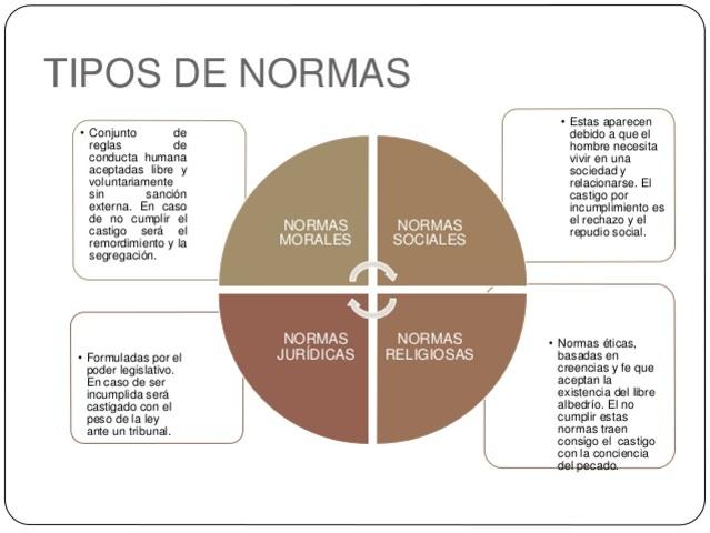 Clasificación de Normas