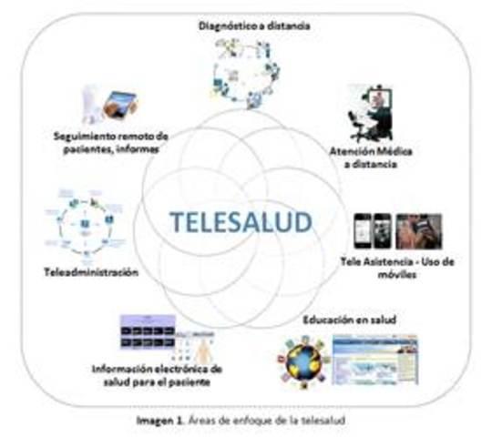TELESALUD EN COLOMBIA