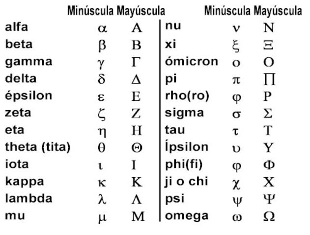 Primer alfabeto que incluye las cinco vocales