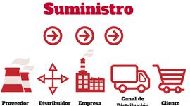 Evolución del concepto de cadena de suministro (Supply Chain) timeline
