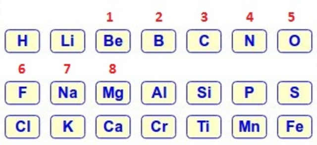 chancourtois y newlands chancourtois y newlands la tabla periodica - Tabla Periodica Newlands