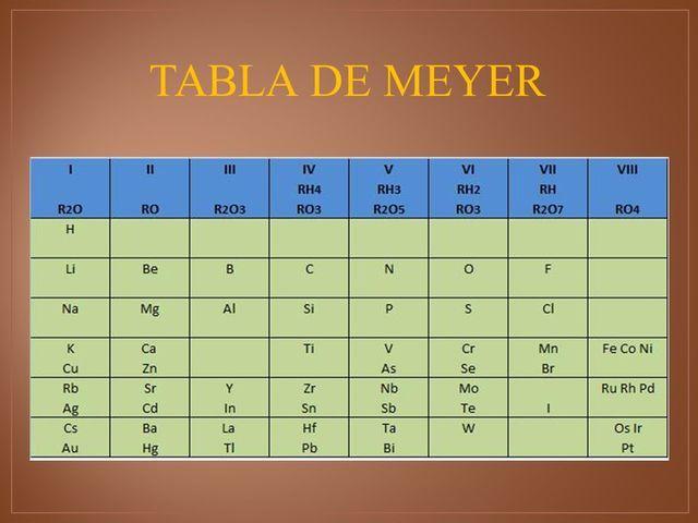 Historia de la tabla periodica timeline timetoast timelines meyer urtaz Image collections