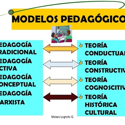 Lineas de tiempo Modelos Pedagógicos timeline