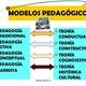 Modelos pedagogicos 13 728