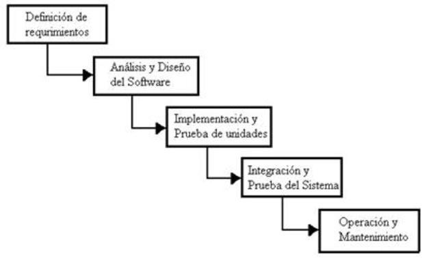 Ciclo de vida clásico – Lineal / Cascada Puro
