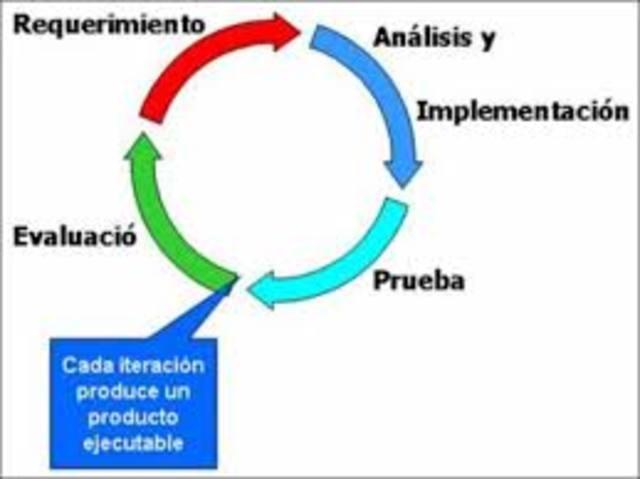 Iterativo