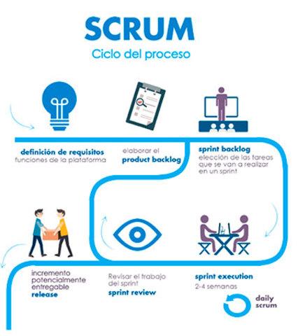 Scrum ()