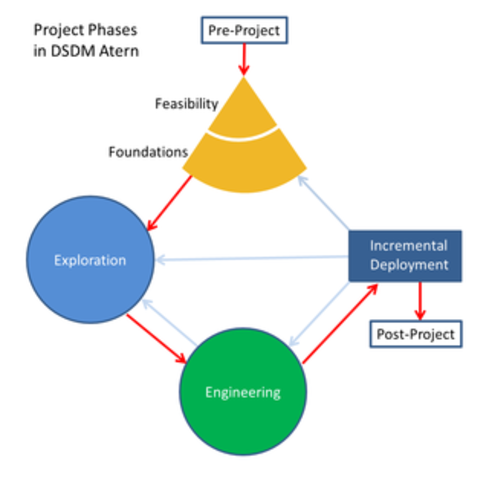 Dynamic Systems Development (DSDM)