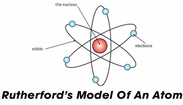 Evolution of Model of Atom timeline   Timetoast timelines