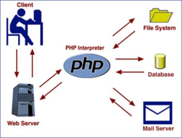 1995. Lenguaje PHP.