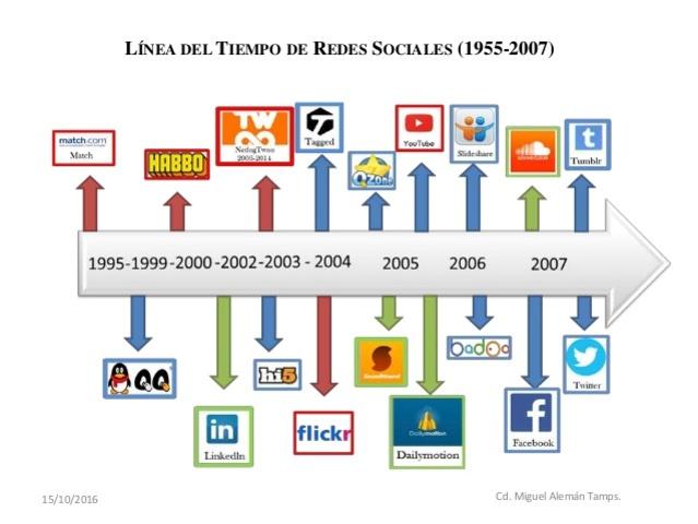 2007. Redes Sociales.
