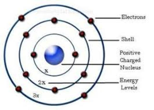 Neils Bohr's Model of the Atom