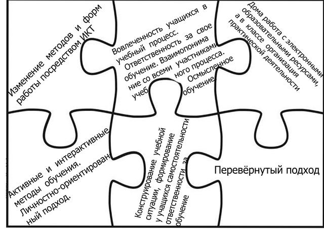 Городская панорама методических идей «Урок для педагога»