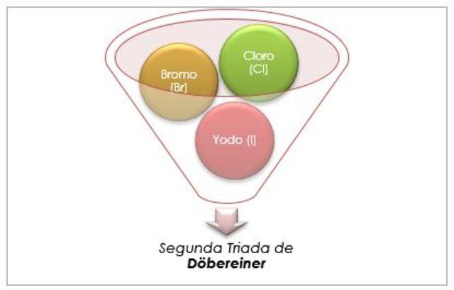 La segunda triada de Dobereiner