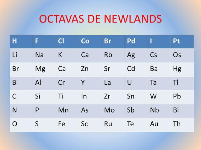 Newlands perfeccionó la ley de las octavas