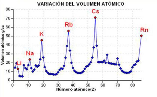 Periodicidad en el volumen atómico