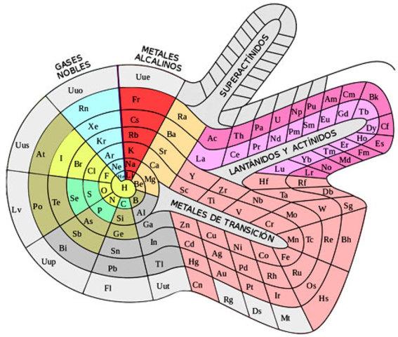 Tabla periodica en espiral