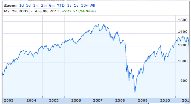 Till June 2009 Nasdaq and all other markets all experienced declines of greater than 20% from their peaks in late 2007.