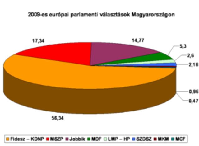 15% az európai parlamenti választáson