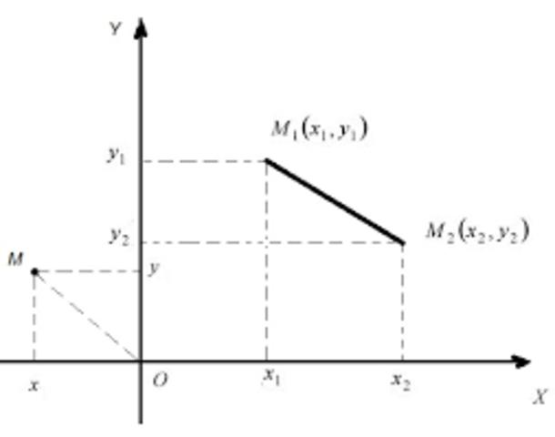 Метод прямолінійних координат