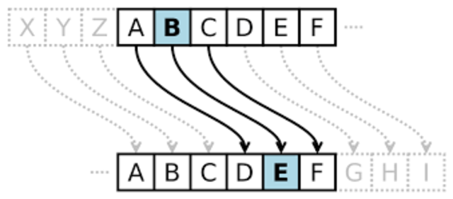 The Caesar Cipher