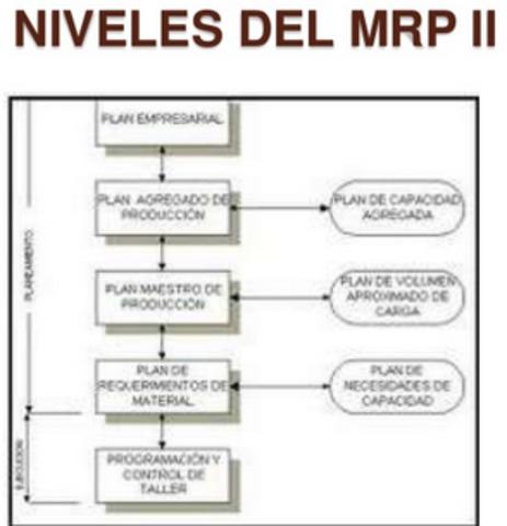 Evolucion del MRP (MRP II)