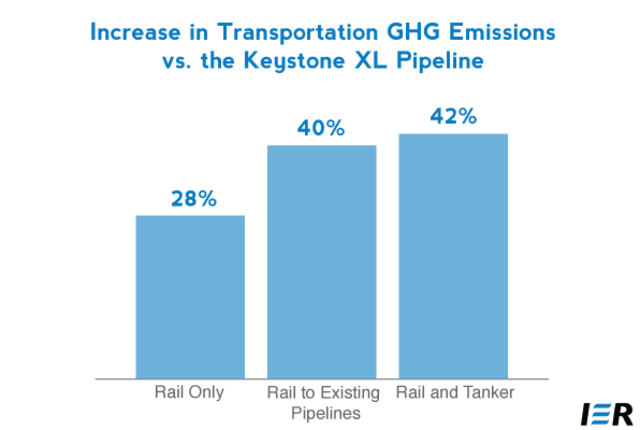 Fewer greenhouse gas emissions