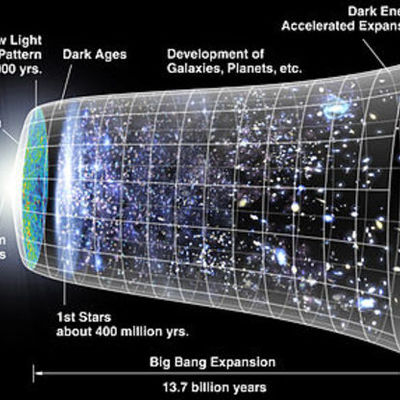 Universum timeline