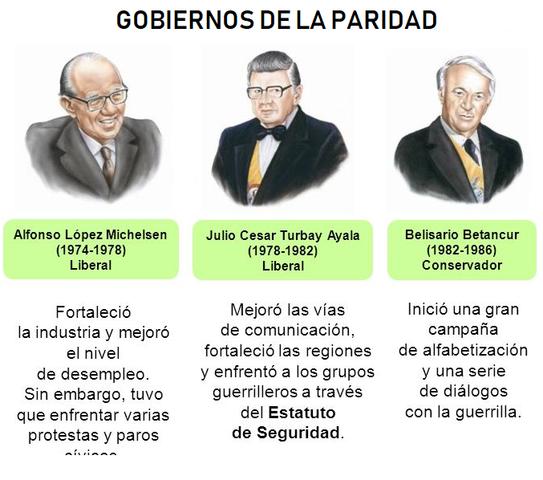GOBIERNOS DE LA PARIDAD