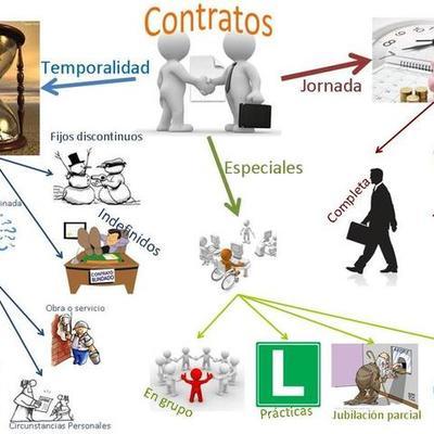 LEGISLACIÓN LABORAL timeline