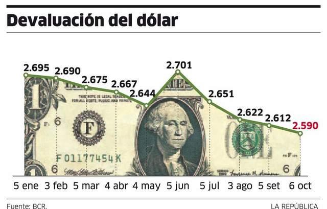 Devaluación del dolar