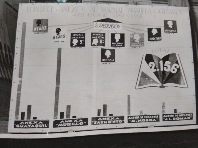 escuelas anexas 1958