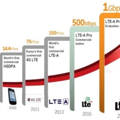 Evolución Redes de Telecomunicaciones Móviles timeline
