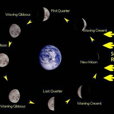 Moon Phases timeline
