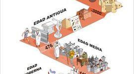 Las diferentes etapas históricas de la administración timeline