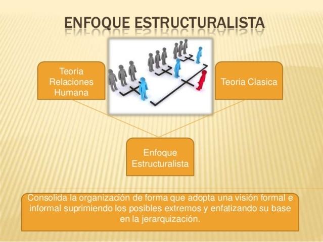 Enfoques Administrativos Timeline Timetoast Timelines