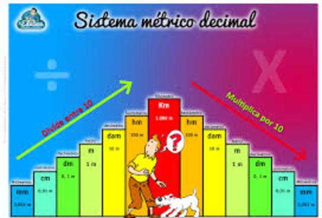 El sistema métrico decimal fue creado