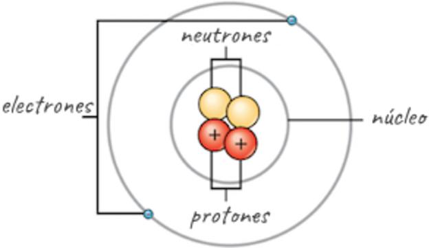 La Física A Través Del Tiempo Timeline