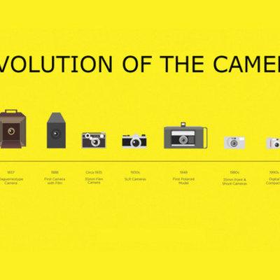 The Evolution of the Camera timeline
