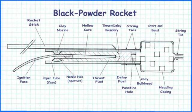 Rocket Technology