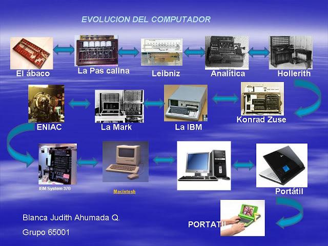 historia y generaciones  de los computadores