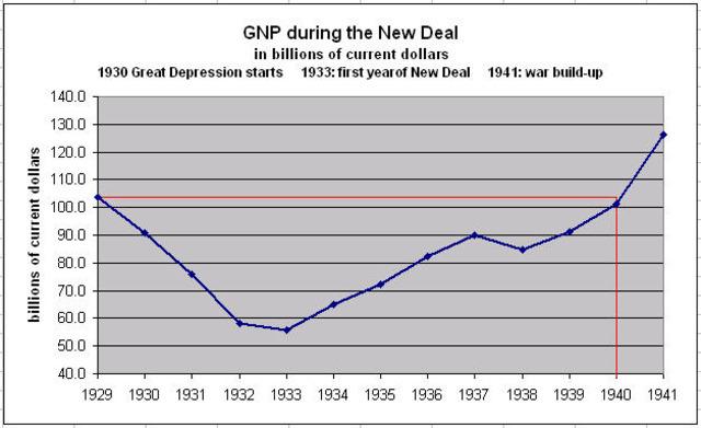 GNP $104 bilion dollars, UR @ 3.3%